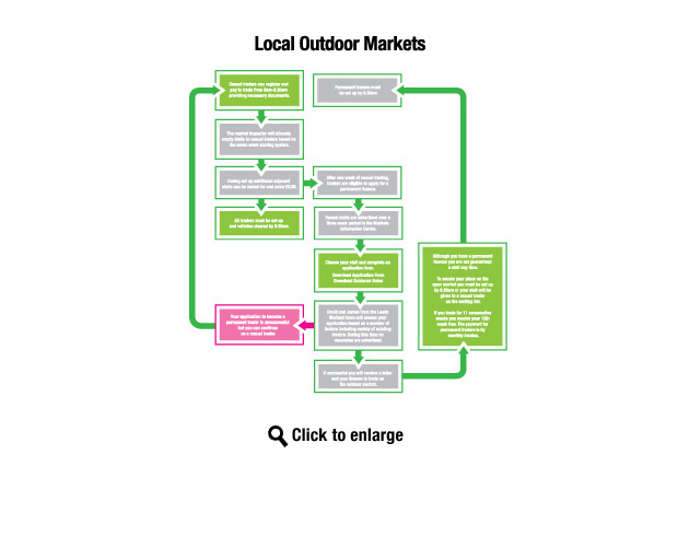 Flowchart for trading on local markets - ring 0113 378 1950 for details